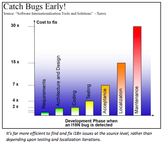 Catch Bugs Early