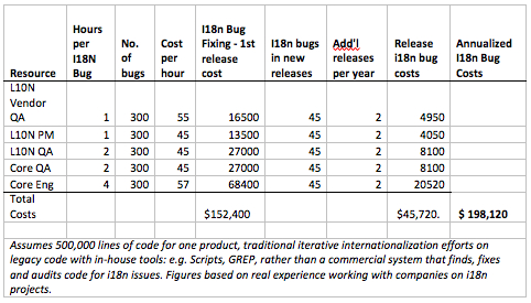 Internationalization ROI Chart