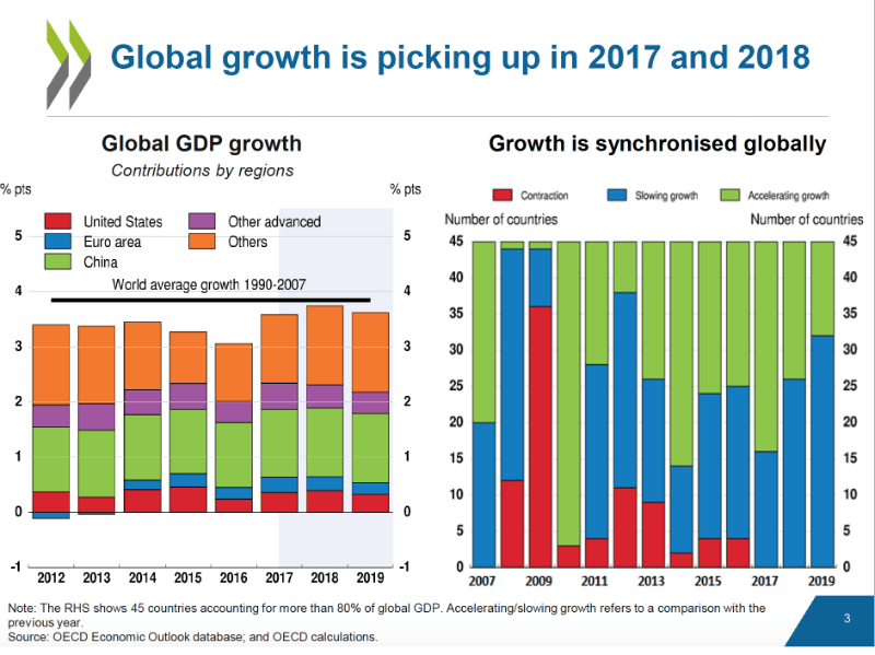 OECD Global Growth Report